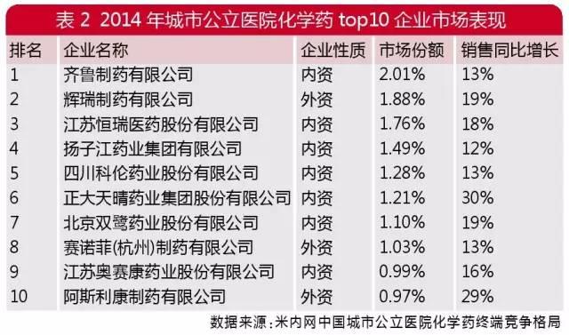 城市公立医院药市概览:化药、中成药Top10