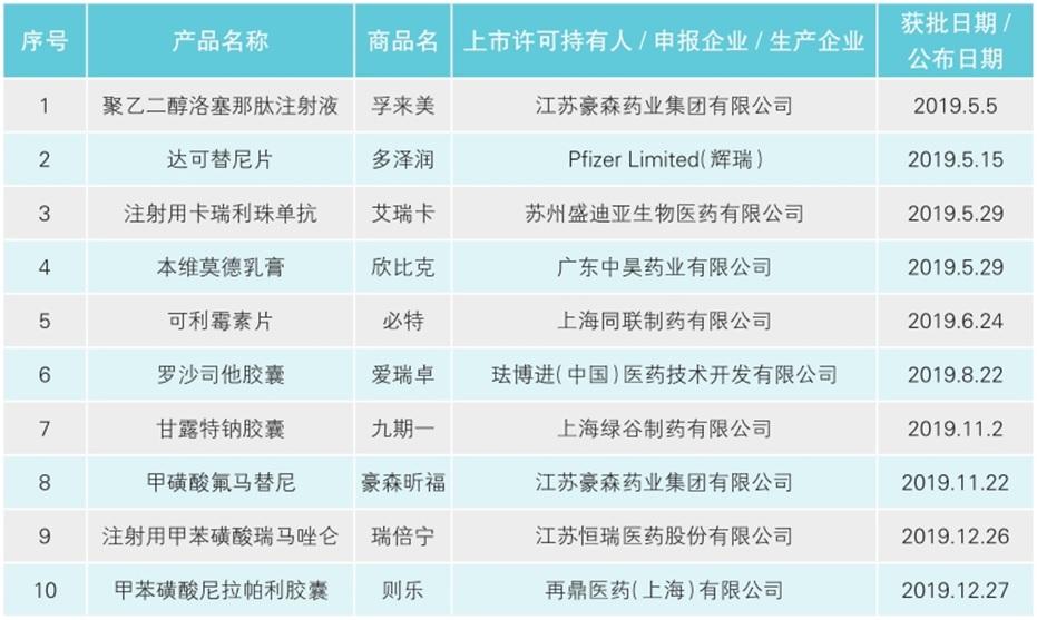 10个1类创新药获批上市