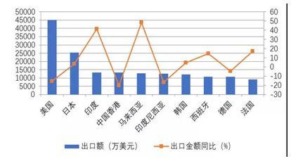 2019年中药类商品进出口形势分析