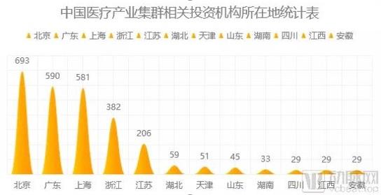 中国四大医疗产业集群已形成