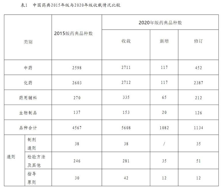 《中国药典》2020年版基本概况和主要特点