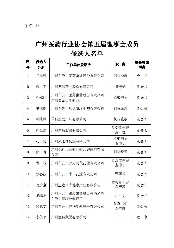 关于龙8app客户端下载医药龙8游戏官方网站下载第五届理事会、监事会候选人名单的公示